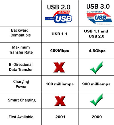 بررسی و مقایسه تکنولوژی USB 2.0 و USB 3.0