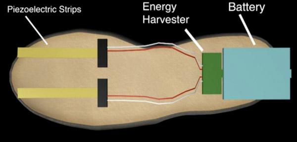SolePower-composite-piezoelectric