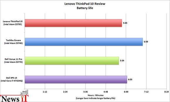 Lenovo ThinkPad 2 (4)