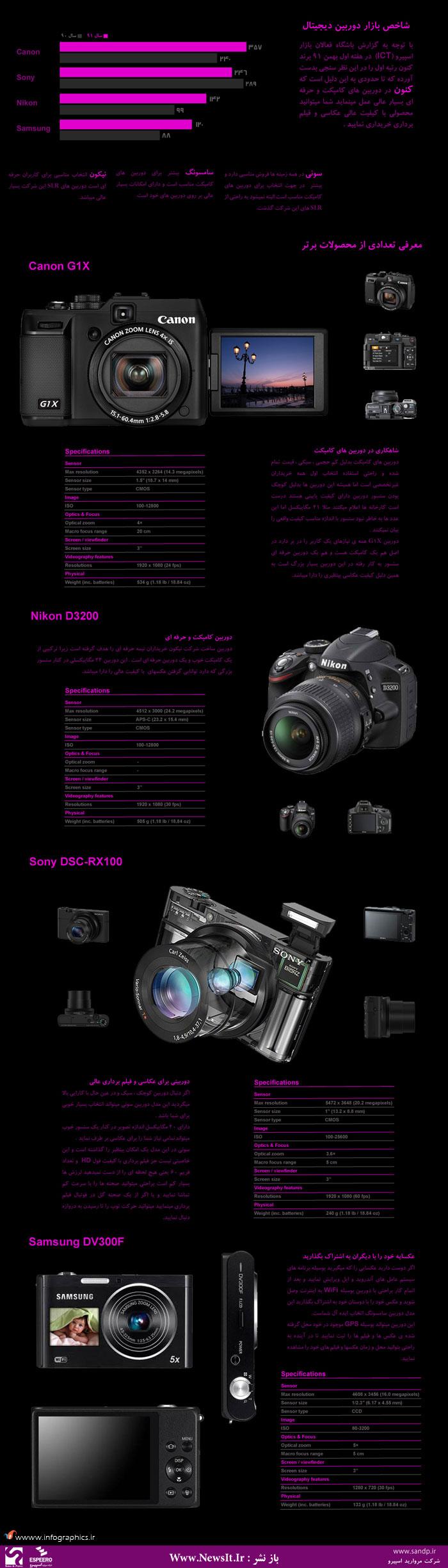 digital-camera-infographic-