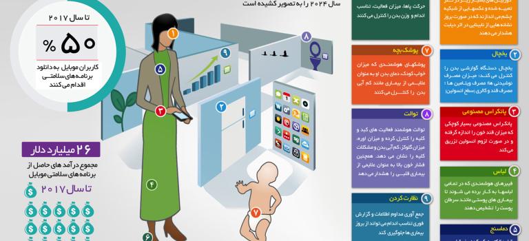 اینفوگرافیک : سلامتی با موبایل در سال 2024