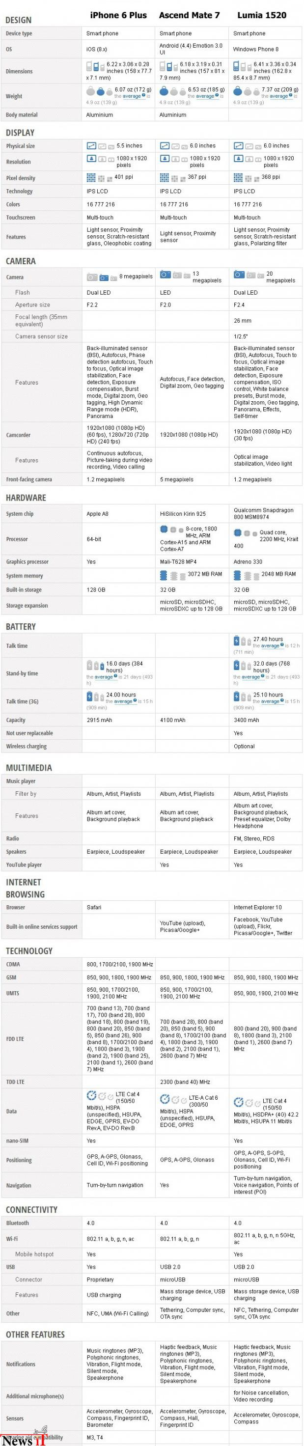 iphone-6-plus-vs-Ascend-Mate-7-lumia-1520-1-620x3216