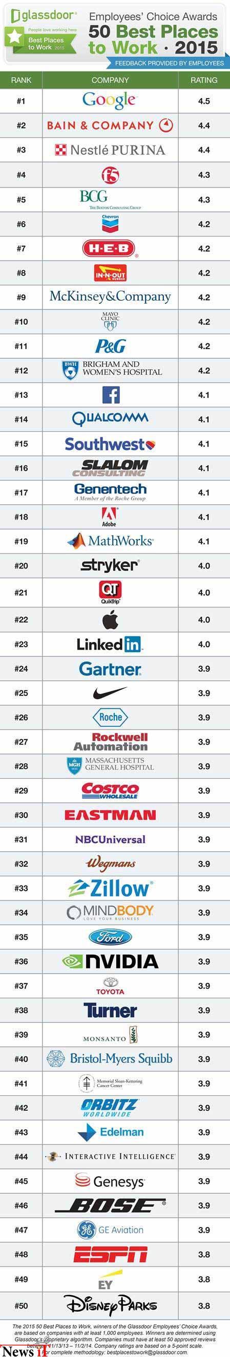 ده کمپانی برتر برای کار در سال 2015