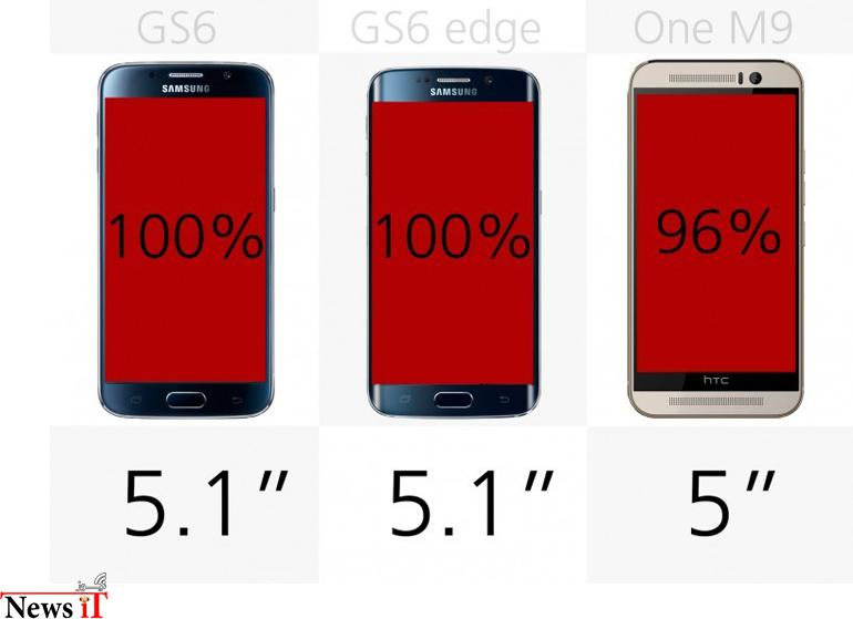 galaxy-s6-vs-galaxy-s6-edge-vs-htc-one-m9-11