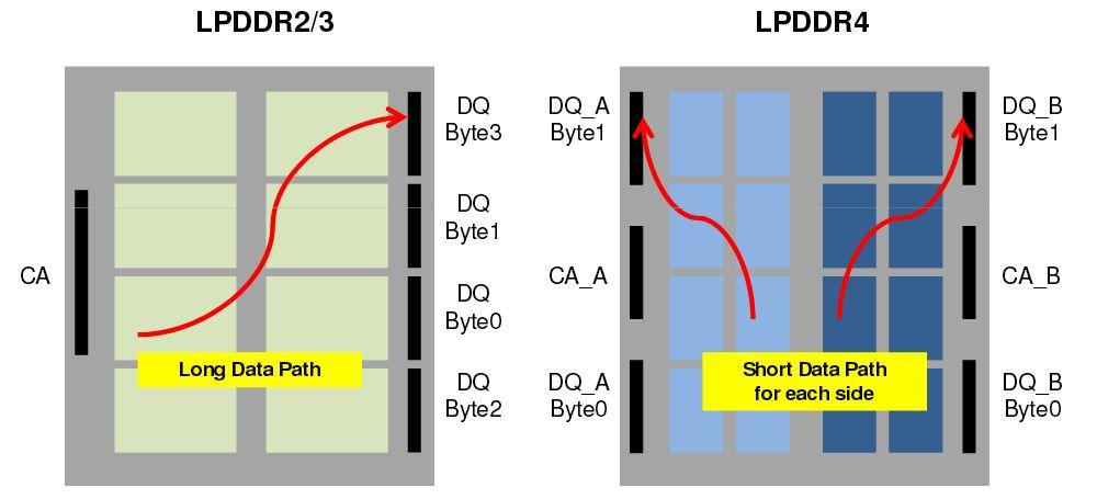 LPDDR4-vs-LPDDR3-channel