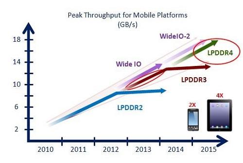 Peak Throughput for Mobile
