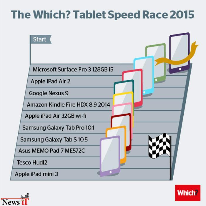 tablet-speed-test-infog